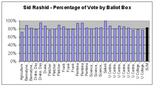 sid-results-by-ballot-box